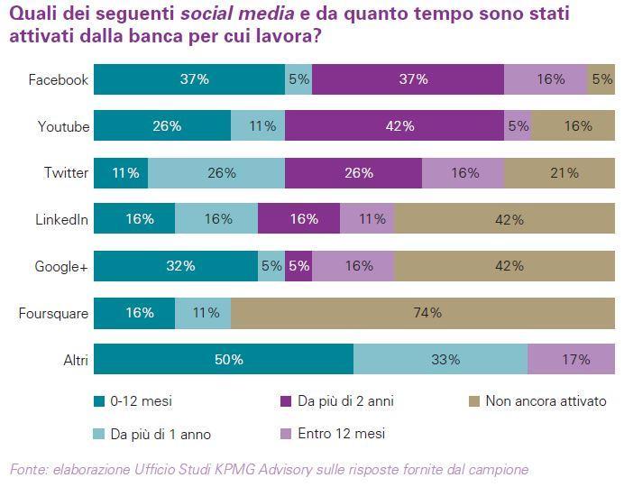 Fig.2 Social Networks utilizzati