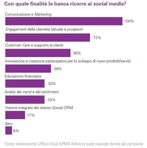 Fig.4 Finalità utilizzo social media