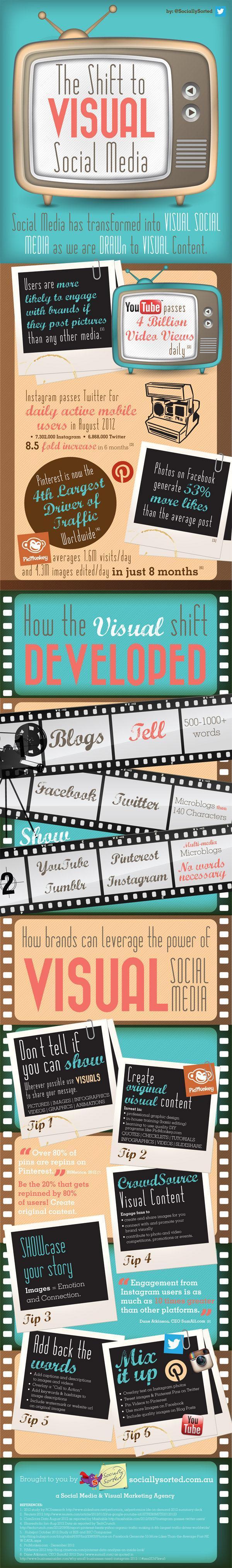Shift-to-Visual-Social-Media