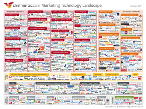 web marketing landscape