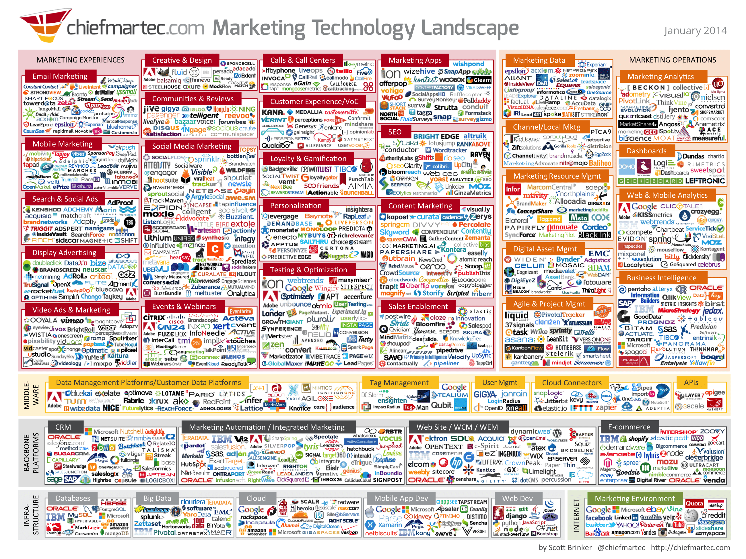 web marketing landscape